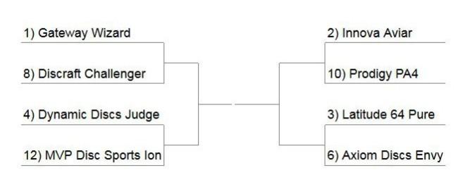 putter bracket round 2